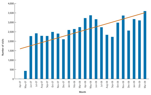 Chart 8 - OFOVC website visits, by month, April 2007 to March 31, 2009