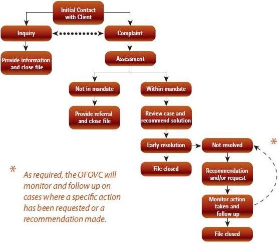 Chart 1. OFOVC Case Management Process