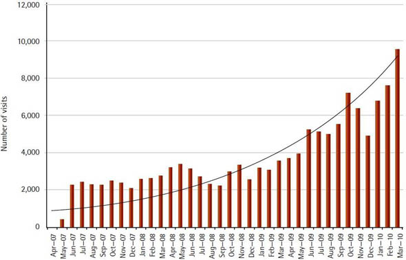 Chart 8. Visits to the Office of the Federal Ombudsman for Victims of Crime website, monthly, 2007 to March 31, 2010