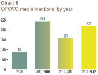 OFOVC media mentions, by year