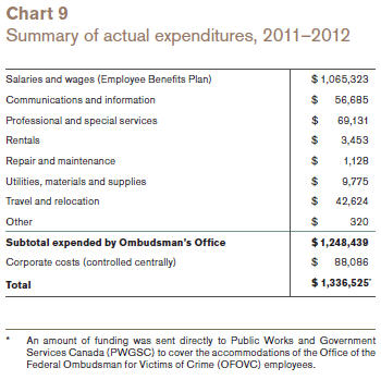 Summary of actual expenditures, 2011�2012